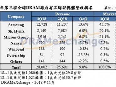 全球DRAM第3季產值達280億美元再創新高 然高庫存將成Q4及明年Q1跌價壓力來源
