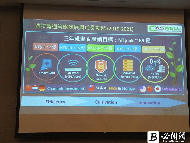 瑞祺電通3年營收目標衝65億元。(資料照)