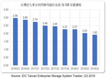 IDC:全快閃記憶體(AFA)每GB價格跌破2美元 市場滲透率可望再擴大