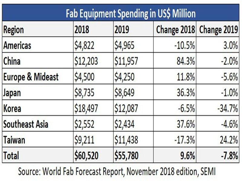 全球分區晶圓廠投資金額表。(SEMI提供)
