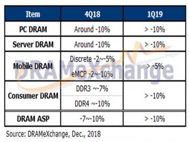 DRAM價格正式反轉向下 TrendForce:第4季合約價二次下修