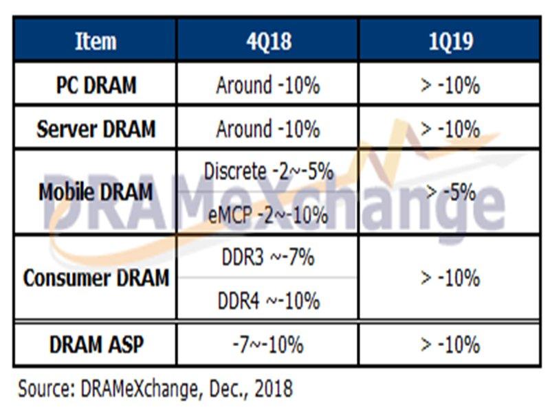 DRAM跌幅預估表。(TrendForce提供)