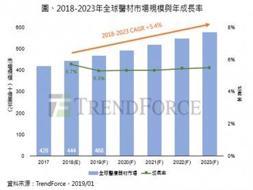 TrendForce:全球醫材市場兩極化發展 美動能獨強 台、歐、中變數多