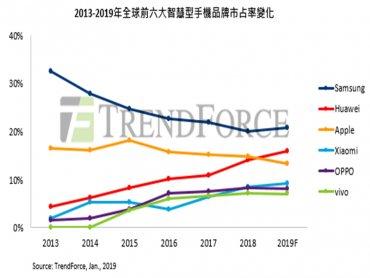蘋果iPhone遇逆風 TrendForce估華為將擠下蘋果成為全球手機二哥