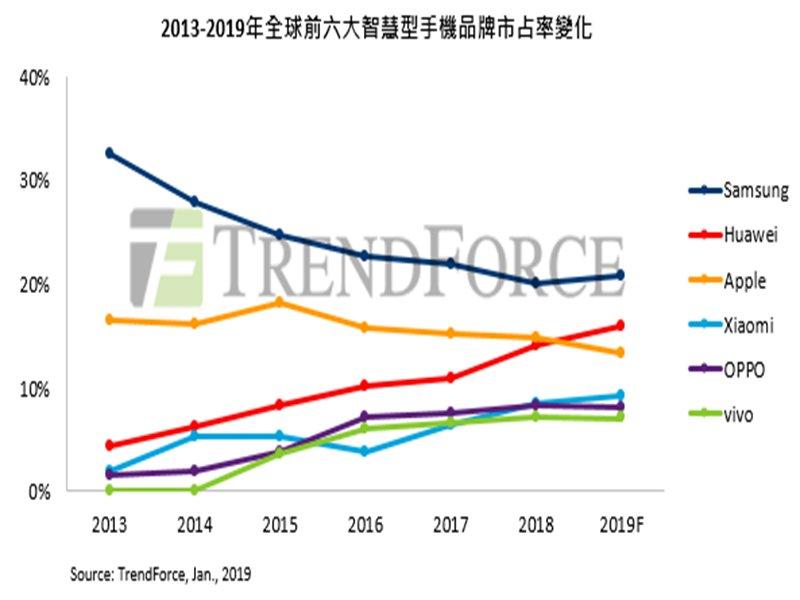 2013-2019年全球六大手機品牌市占率變化表。(TrendForce提供)