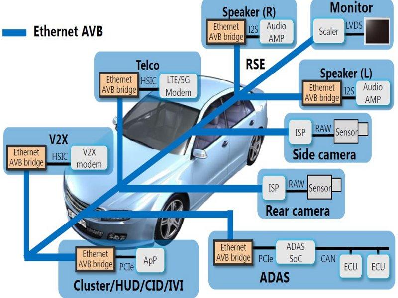 大聯大推東芝車聯網AVB橋接及影像壓縮解決方案。(大聯大提供)