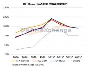 藍海變紅海?TrendForce:庫存去化不易 伺服器記憶體全年恐跌價50%