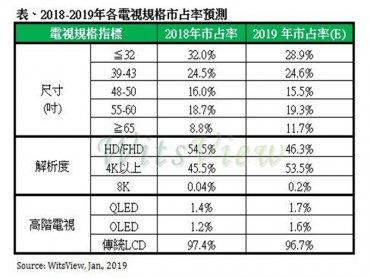 TrendForce:大尺寸電視平價化、品牌廠衝刺出貨 2019年全年電視出貨續增1.6%