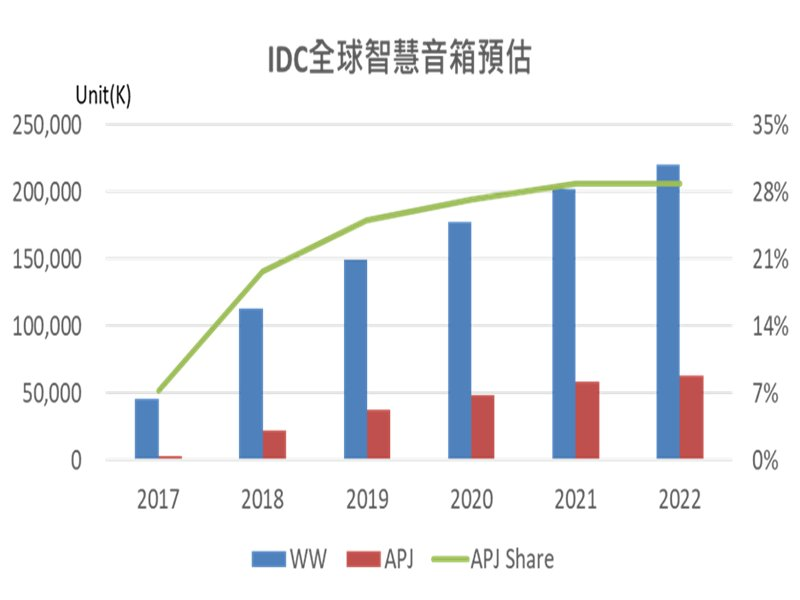 IDC預估全球智慧音箱出貨量。(IDC提供)