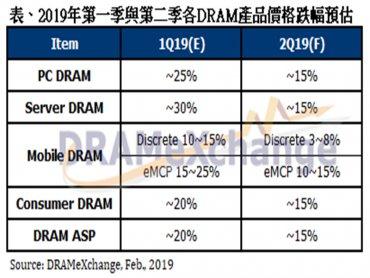 TrendForce:DRAM Q1報價跌幅將超過20% Q2跌幅估15%