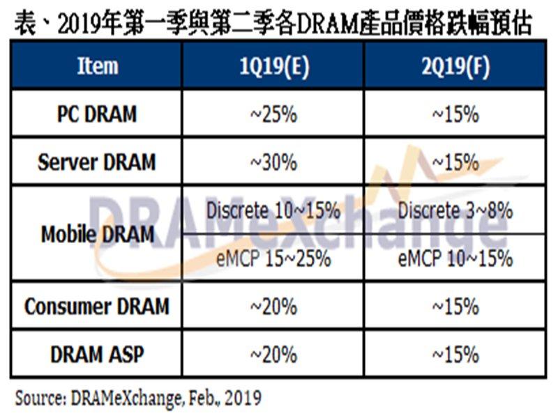 2019上半年DRAM價格預估表。(DRAMeXchange提供)