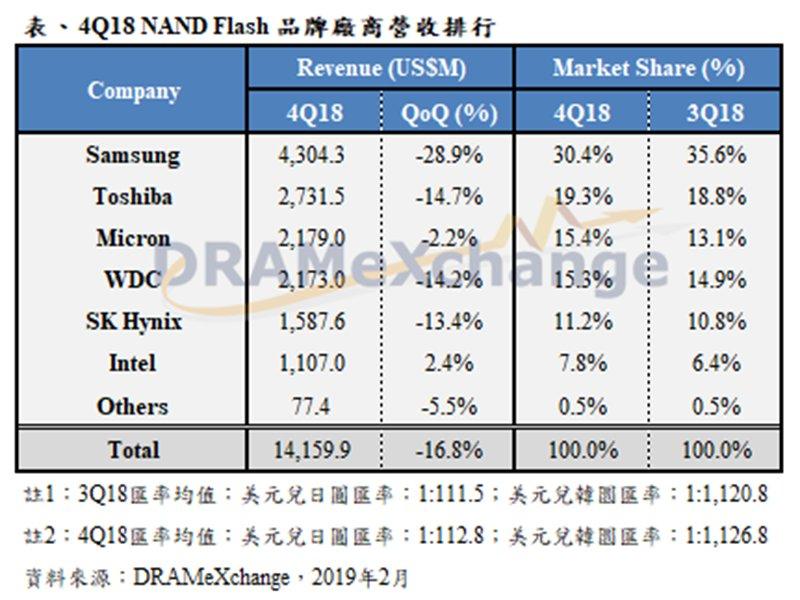 2018年第4季NAND Flash廠營收表。 (TrendForce提供)