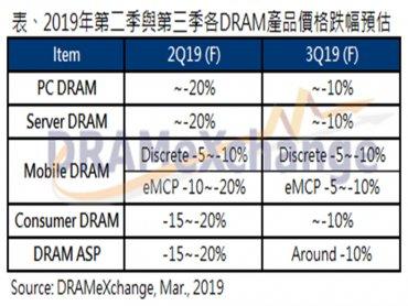 TrendForce:DRAM庫存尚未去化完成 報價跌勢恐將持續至下半年