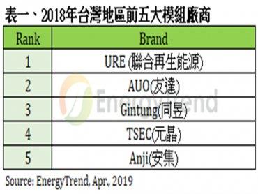 TrendForce:2018台灣太陽光電上瘦下肥 下游安裝量首破1GW