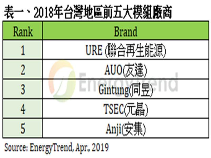 2018年台灣前五大太陽模組廠。(TrendForce提供)