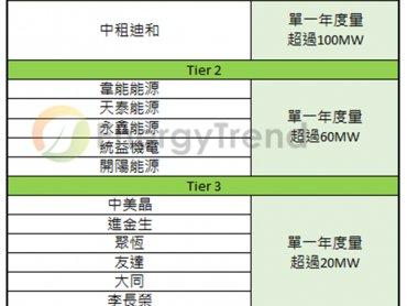 TrendForce:2018年台灣下游系統商綜合排名出爐,中租能源市占已突破10%