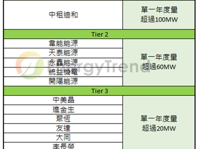 TrendForce:2018年台灣下游系統商綜合排名出爐,中租能源市占已突破10%。(TrendForce提供)