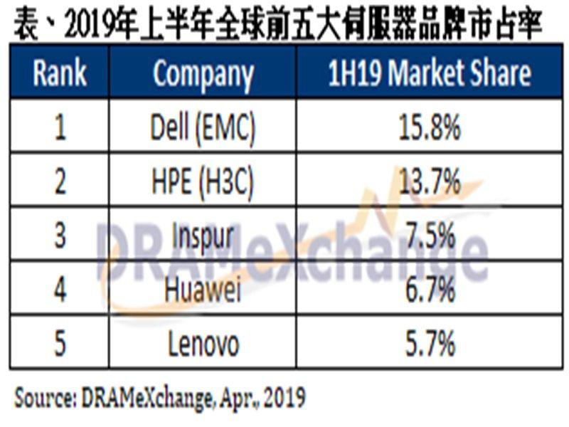 2019年上半年伺服器市佔率表。(TrendForce提供)