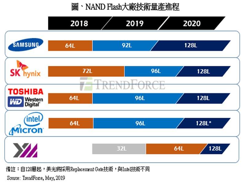 NAND Flash大廠量產時程表。(TrendForce提供)