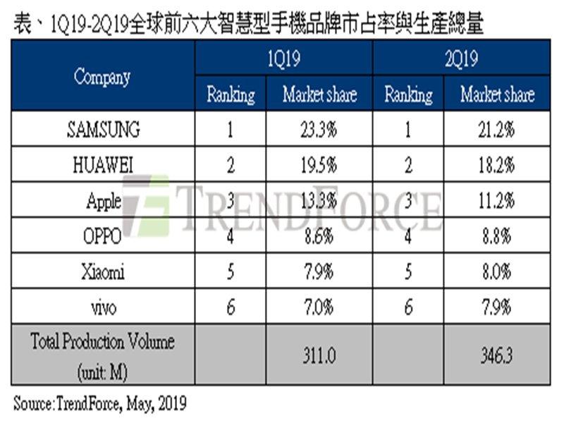 2019上半年手機出貨表。(TrendForce提供)