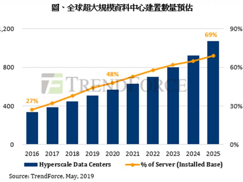 全球超大規模資料中心建置數量預估表。(TrendForce提供)
