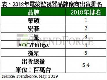TrendForce:品牌廠衝刺電競監視器出貨 華碩、宏碁、AOC/Philips三強爭霸