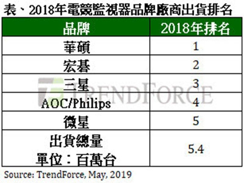 2018電競螢幕出貨排名表。(TrendForce提供)