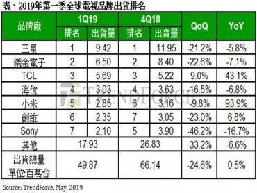 TrendForce:中國電視品牌成本優勢強 Q1全球3-6名均為陸系品牌