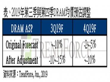 TrendForce:貿易戰延燒,Q3 DRAM價格跌幅將擴大至15%