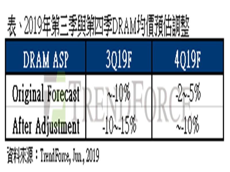 TrendForce:貿易戰延燒,Q3 DRAM價格跌幅將擴大至15%。(TrendForce提供)
