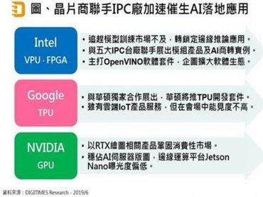 DIGITIMES Research:晶片大廠偕IPC廠商合推AI軟硬方案 搶佔AIoT邊緣應用落地大餅