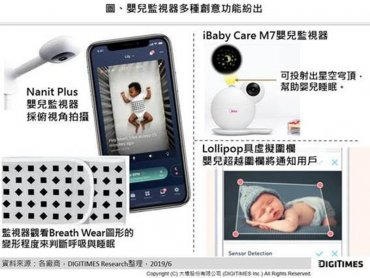 DIGITIMES Research:家用監視系統五大應用創造剛性需求 引領智慧家庭往付費訂閱發展