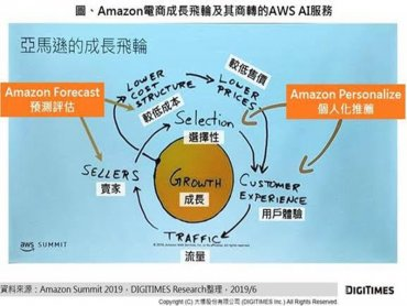 DIGITIMES Research:AWS商轉亞馬遜電商MarTech AI技術 re:MARS展AI實力