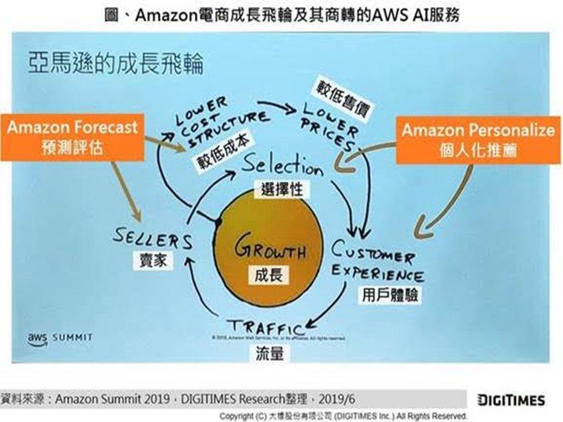 亞馬遜電商成長飛輪及其AWS AI服務。(DIGITIMES Research提供)