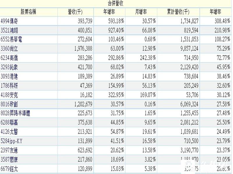 6月營收創新高年增20%以上個股。(券商提供)