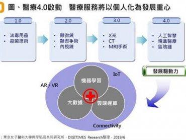 DIGITIMES Research:台灣智慧醫療走向生態系形成、跨業合作與專業分工模式