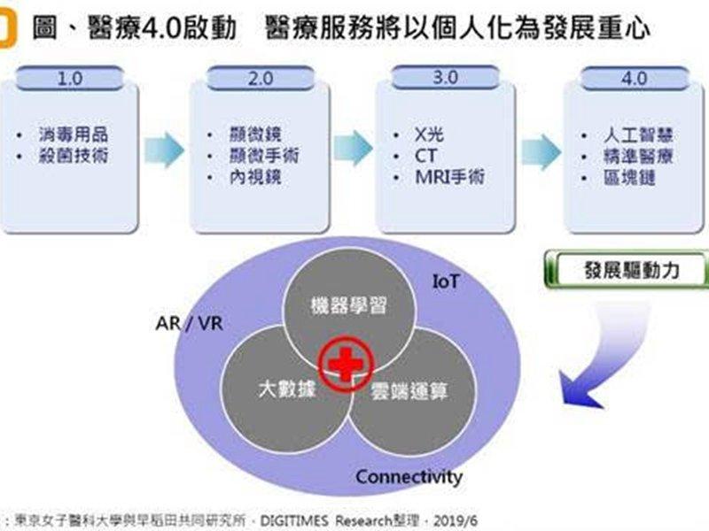 DIGITIMES Research:台灣智慧醫療走向生態系形成、跨業合作與專業分工模式。(DIGITIMES Research提供)