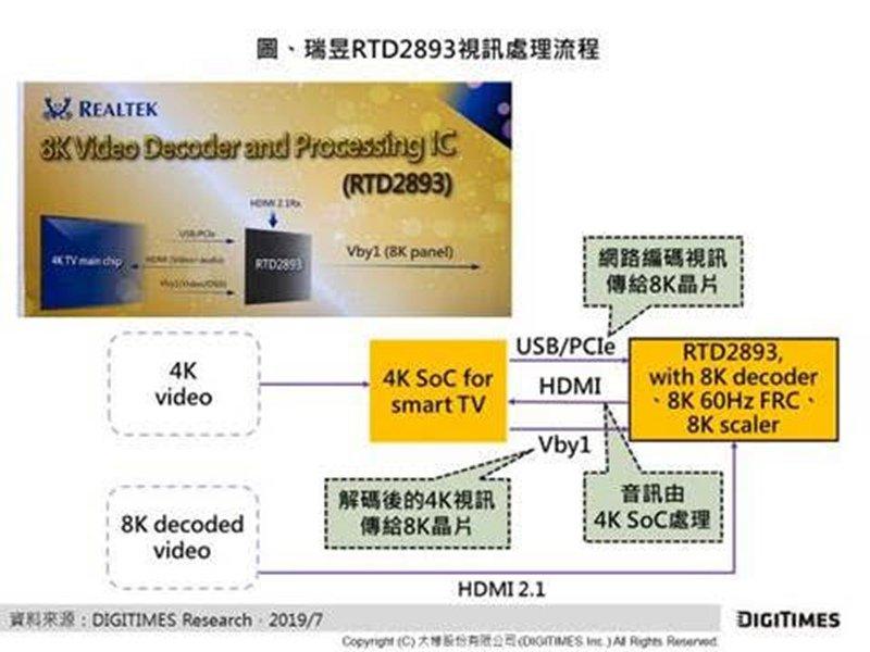 DIGITIMES Research:8K TV商機卡位戰 瑞昱、微軟、樂金紛紛進場暖身。(DIGITIMES Research提供)