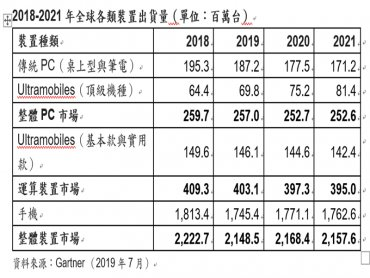 Gartner:預測2019年全球裝置出貨量將下滑3%