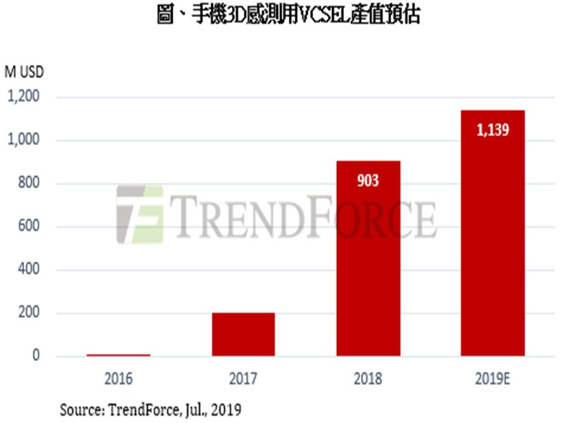 TrendForce:2019年手機3D感測進入市場成長期 估VCSEL產值上看11.39億美元。(TrendForce提供)