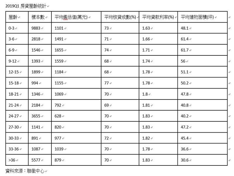 2019Q1房貸屋齡統計。(信義房屋提供)