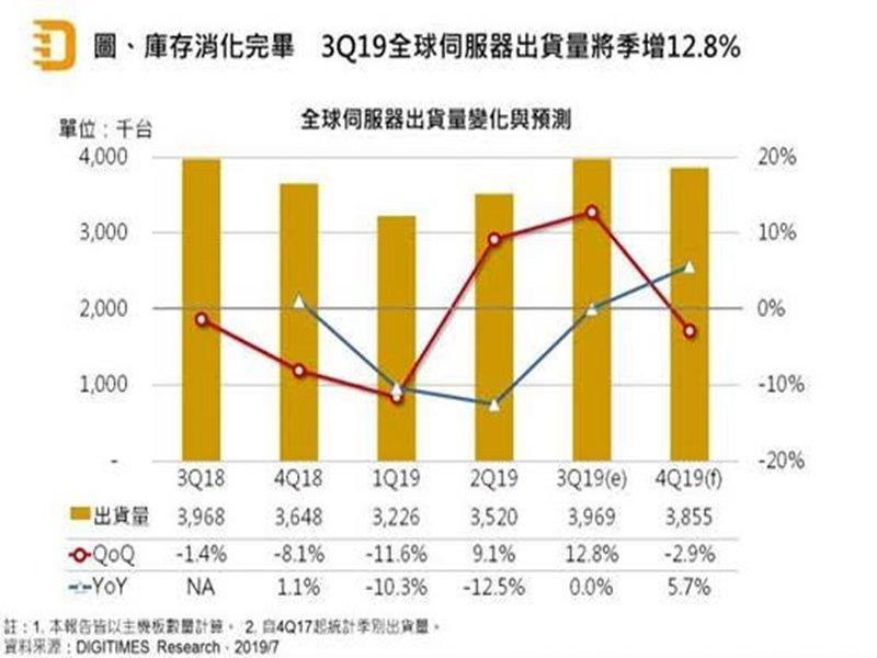 DIGITIMES Research:Q3全球伺服器出貨將季增12.8% 然全年恐仍陷衰退。(DIGITIMES Research提供)