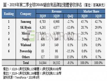 TrendForce:第二季DRAM產值季減9.1%,第三季報價仍持續看跌