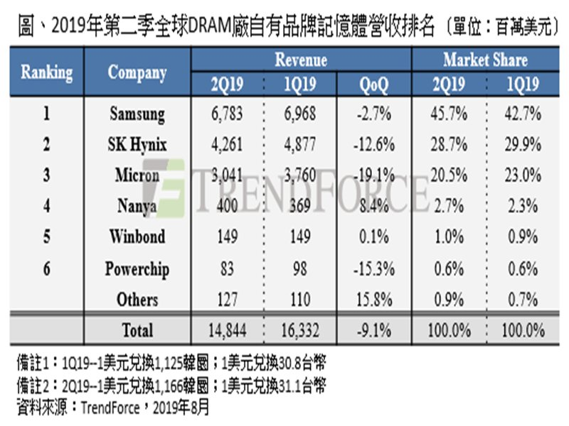 2019Q2DRAM廠營收排名表。(TrendForce提供)