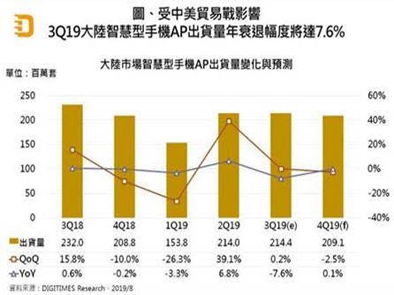 DIGITIMES Research:Q3中國市場智慧型手機AP出貨將年減7.6%。(DIGITIMES Research提供)