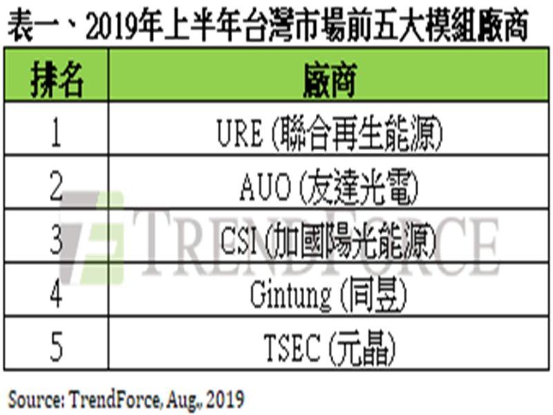 2019年上半年台灣前五大太陽能模組廠。(TrendForce提供)