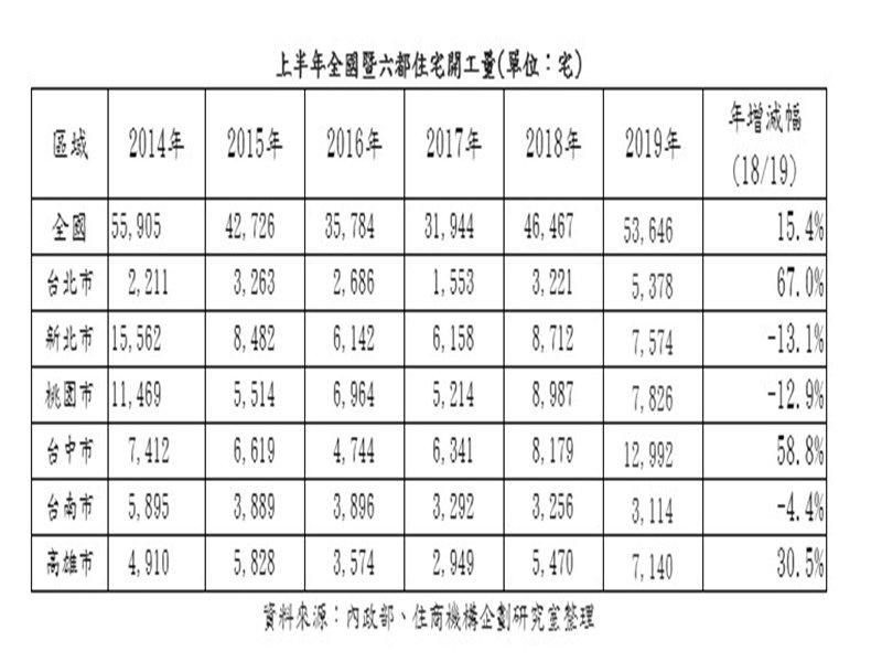 2019年上半年六都房屋開工統計表。(住商機構企劃研究室整理)