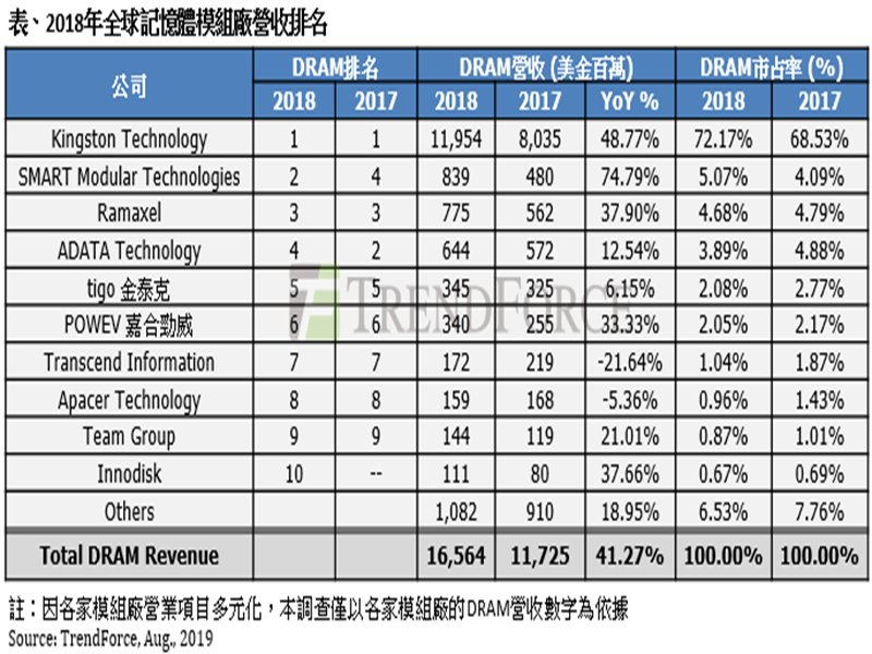 2018年DRAM模組廠營收排名表。(TrendForce提供)
