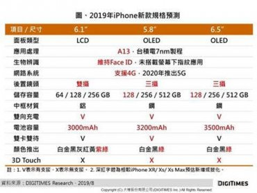 DIGITIMES Research:蘋果新款iPhone售價升幅有限 拉高利潤將成關鍵