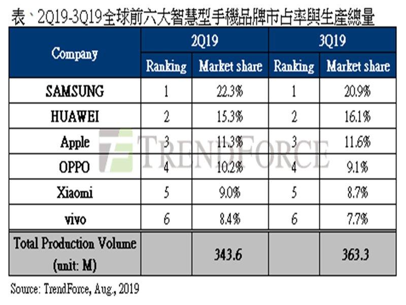 2019Q2-Q3 全球前六大智慧手機品牌排名表。(TrendForce提供)